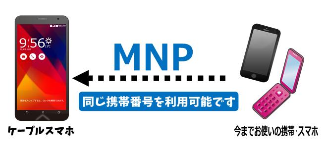 MNPできます